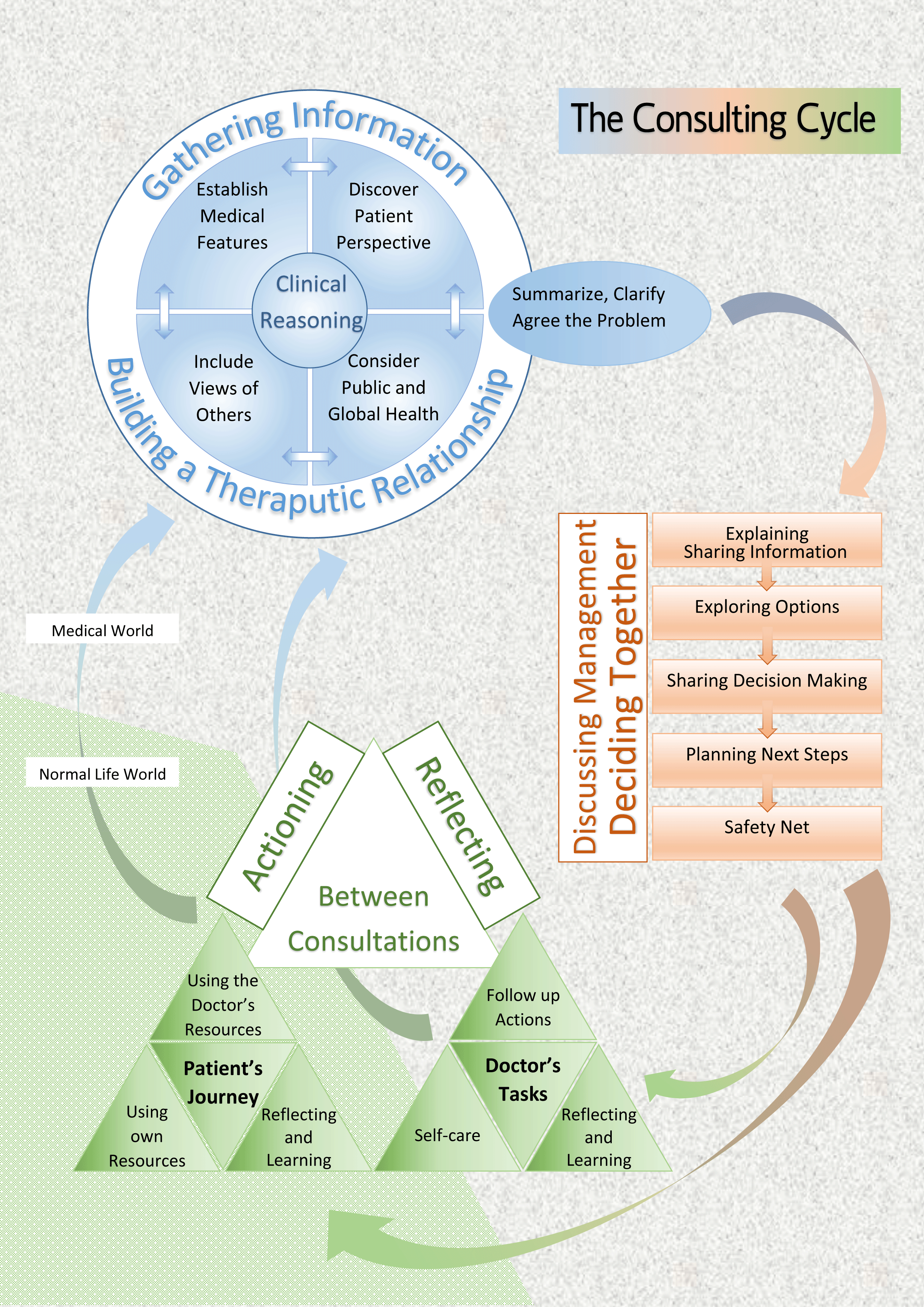 Consulting Cycle Graphic